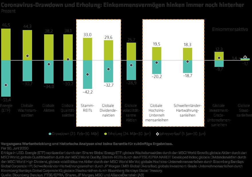 Watkin_Will-Income-Assets-Close-the-Rebound-Gap_DE