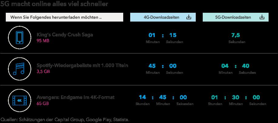 5G macht online alles viel schneller