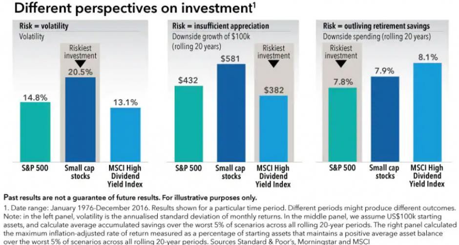 Different perspectives on investment