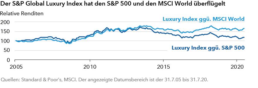 Index-Luxus