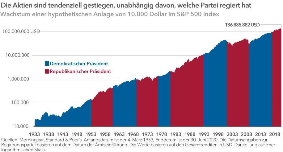 chart-president-party-s&p-916x493-(DE-Chart-1---revised)