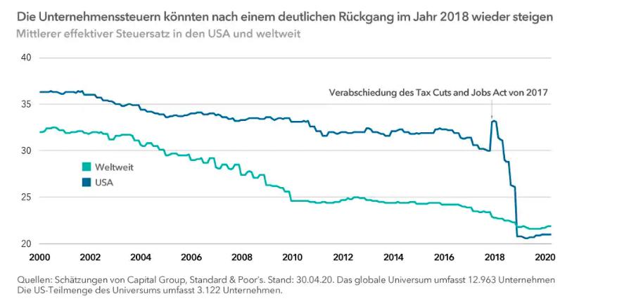 chart-tax-rates