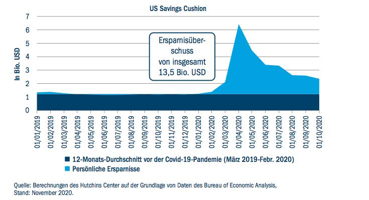 Abbildung 1: Kometenhafter Anstieg der Ersparnisse in den USA