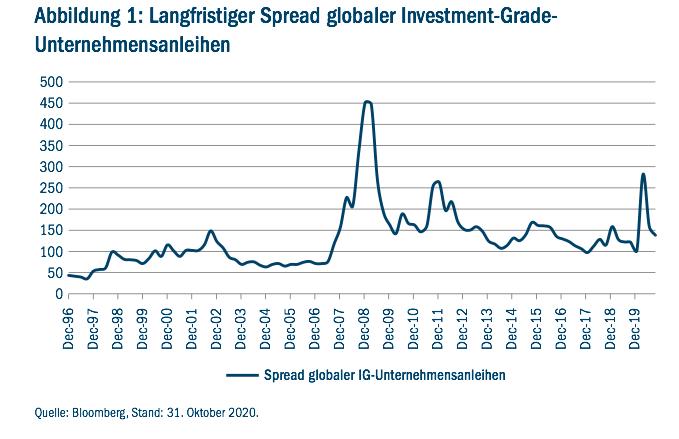 spread aktien bedeutung