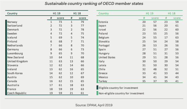 Sustainable country ranking of OECD member states