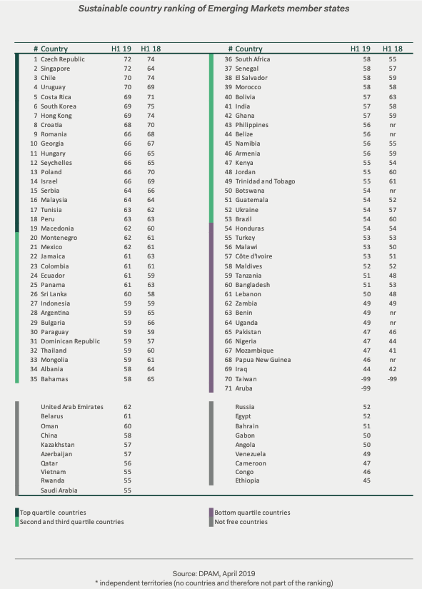 Sustainable country ranking of Emerging Markets member states