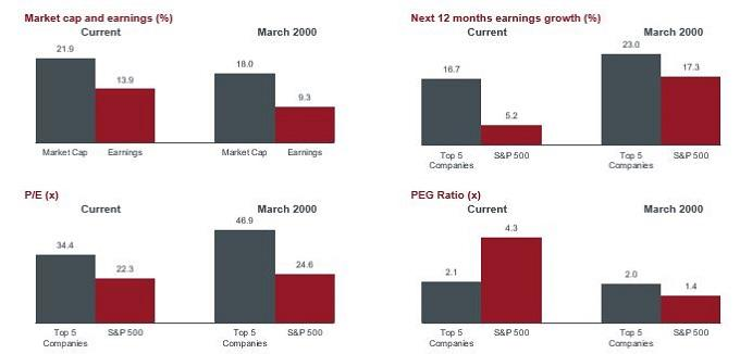Top-5-SP-market-cap-and-earnings