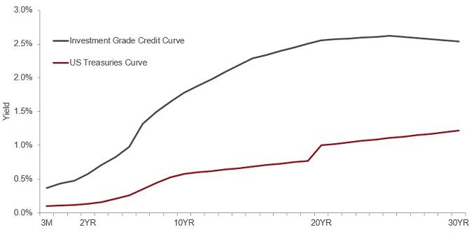 article-image_Fed-watch-stealth-yield-curve-control_Chart2