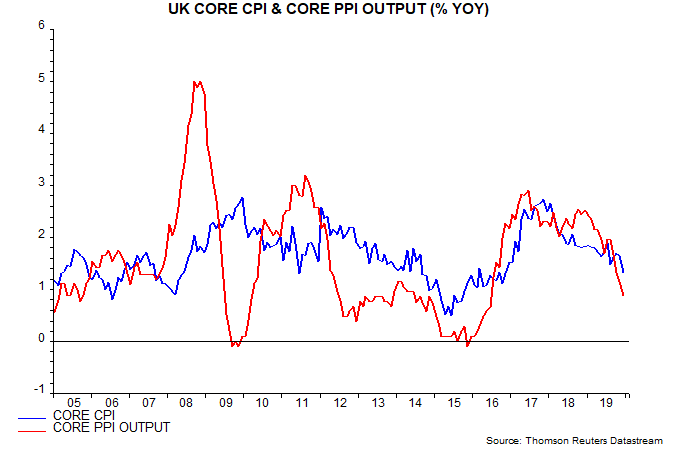 UK-inflation-slump-piles-pressure-on-tardy-MPC_chart01