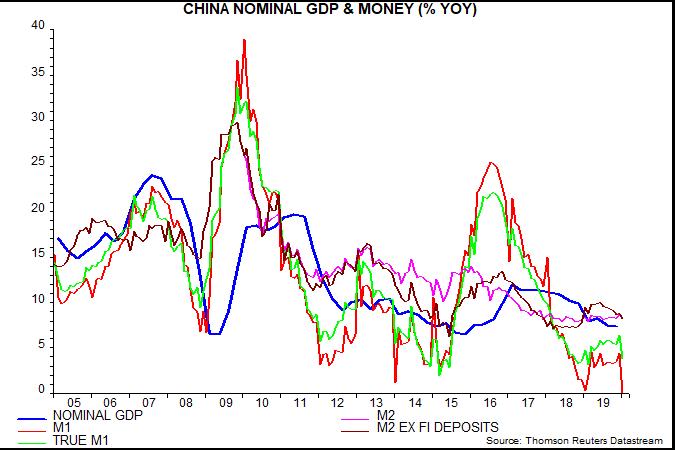 article-image_chinese-money-trends-weak-before-virus-hit_chart01