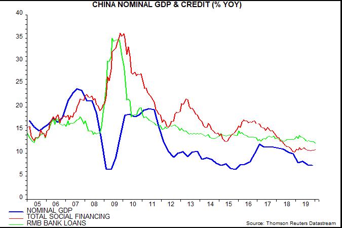 article-image_chinese-money-trends-weak-before-virus-hit_chart02
