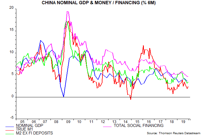 Nominal GDP and Money