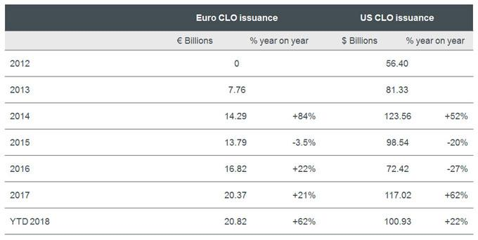 strong CLO issuance in Europe YTD, despite increased market volatility