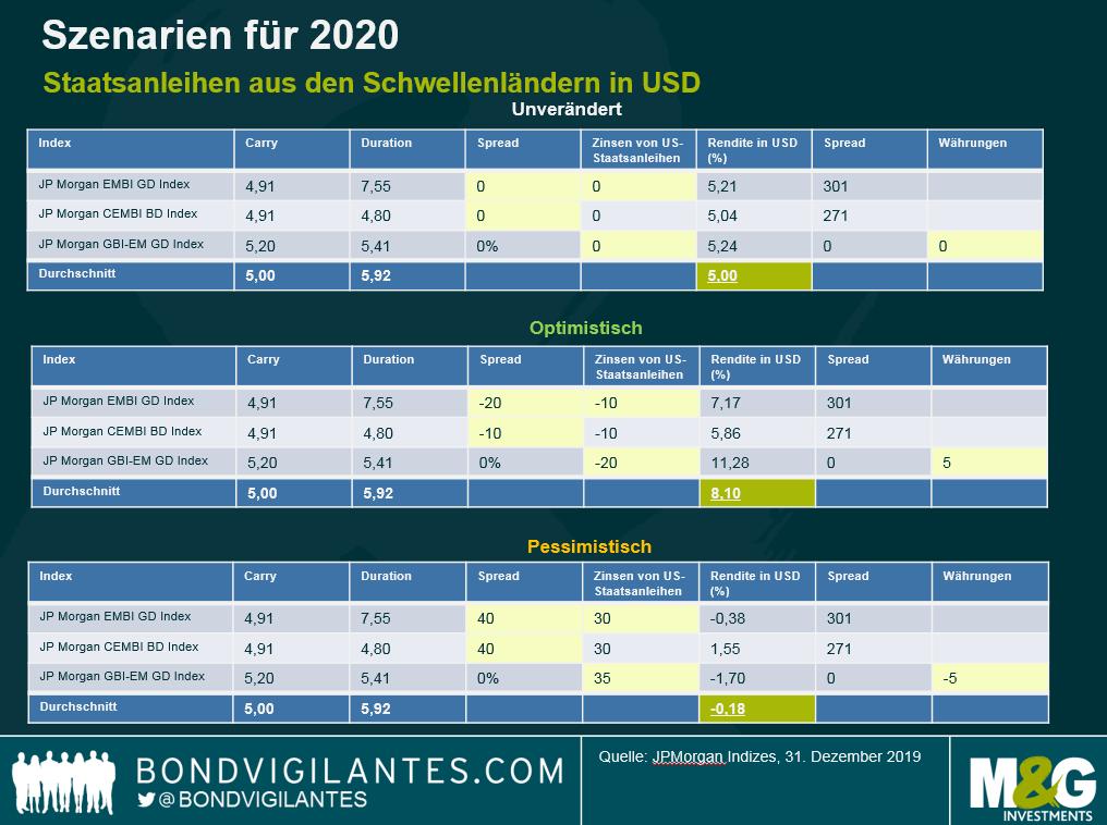 Schwellenländeranleihen