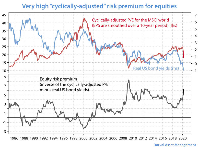 Premium for equities