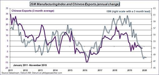 Chinese Exports and ISM