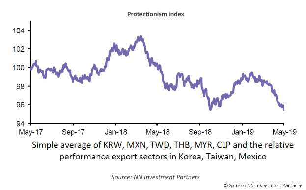 Protectionism index