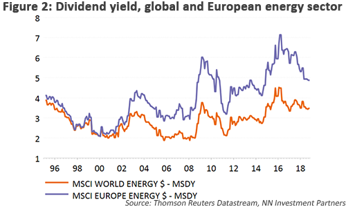 Divided yield, global and European energy sector