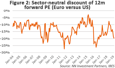 Sector-neutral discount of 12m forward PE