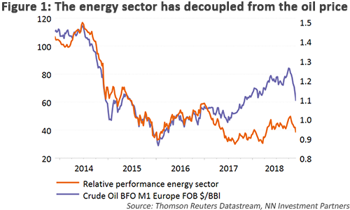 The energy sector has decoupled from the oil price