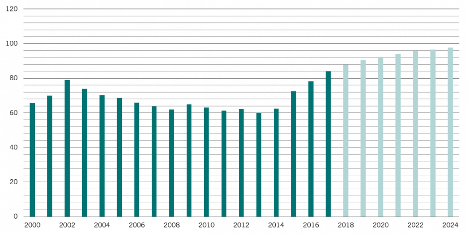 BOLSONARO'S BURDEN - Brazilian government debt to GDP, % (forecast from 2018)