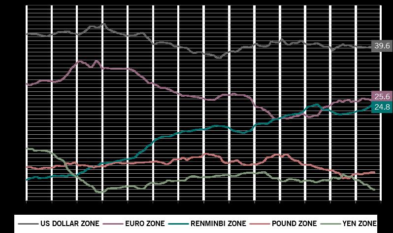 RMB-Zone