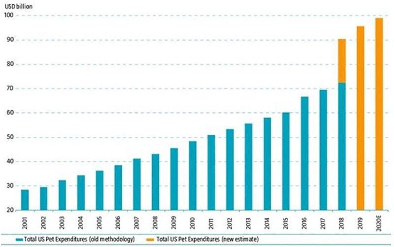 Gesamtausgaben im US-Haustiersektor