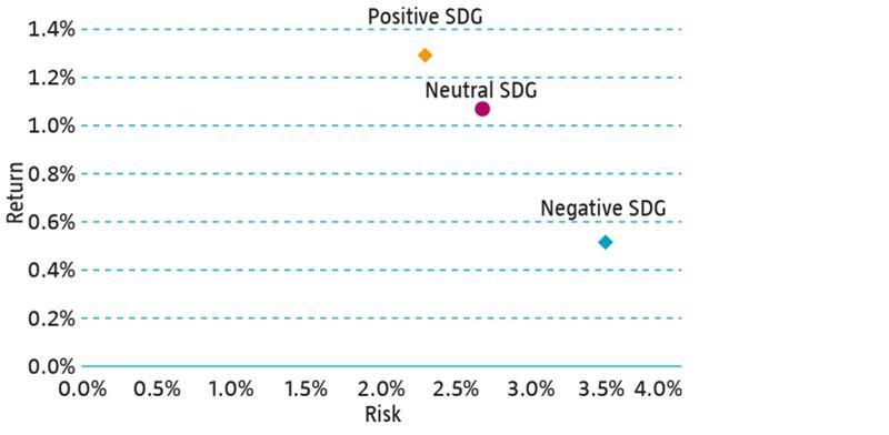 Investment Grade-Anleihen: Risiko & Ertrag, 5-Jahres-Historie