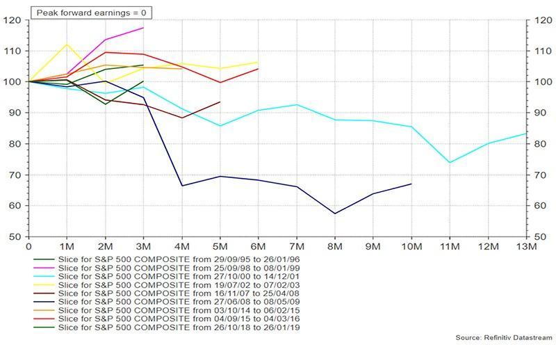 Peak Chart 2
