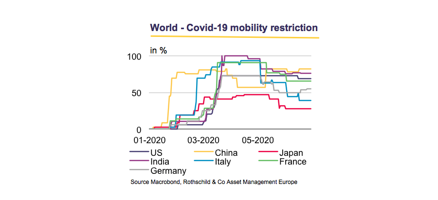 World-Covid-19 mobility restriction