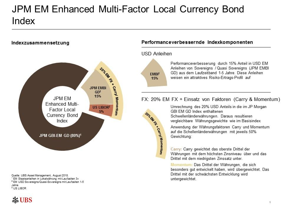 JPM EM Enhanced Multi-Factor Local Currency Bond Index