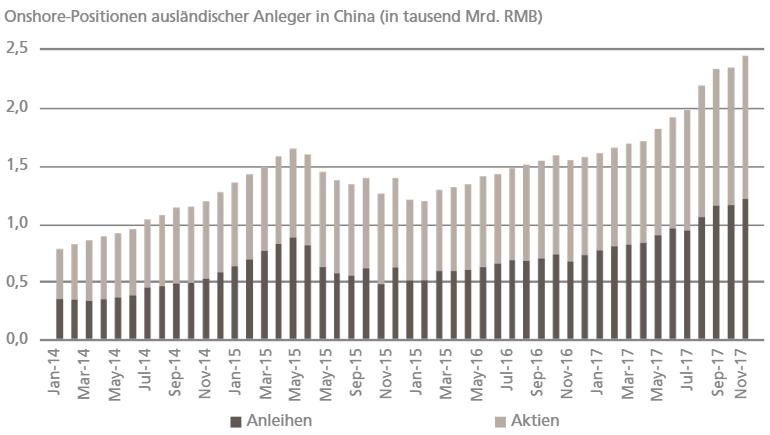 Onshore-Positionen ausländischer Anleger in China