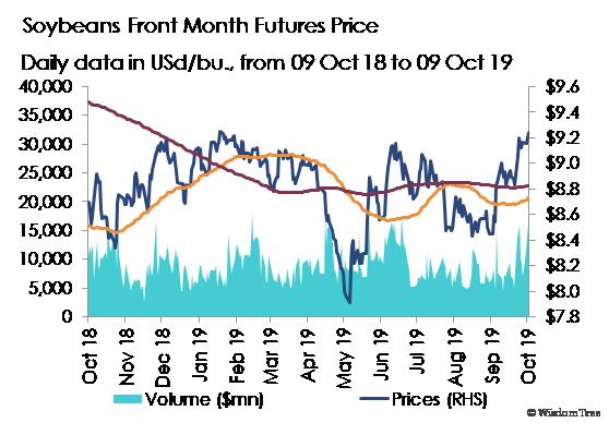 Chart der Woche: Sojapreis
