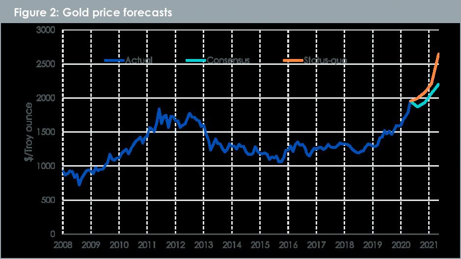Goldprognosen bis Juli 2021