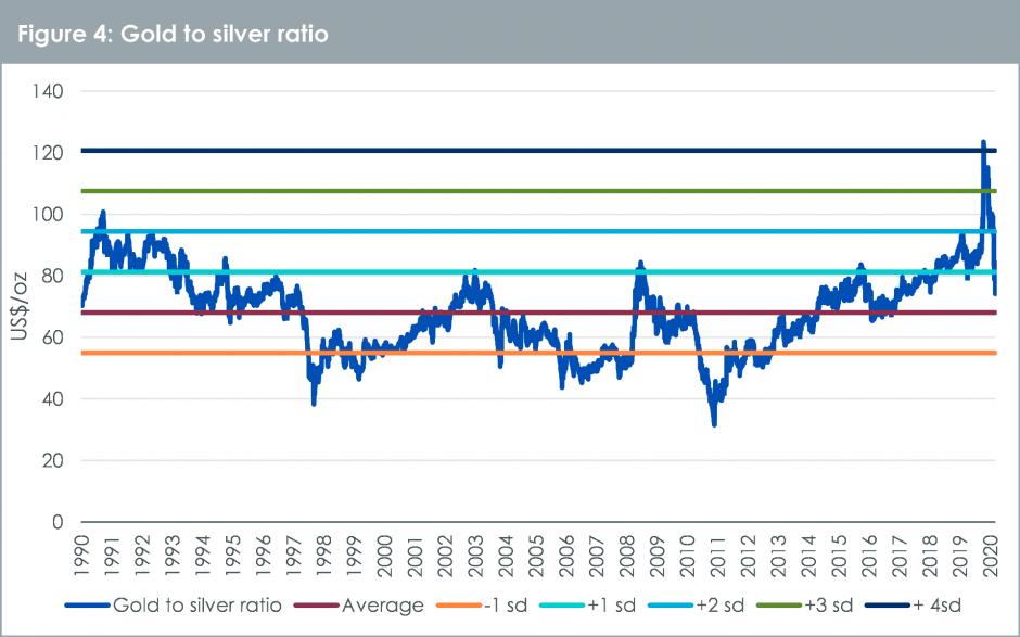 Relativer Preis von Gold und Silber