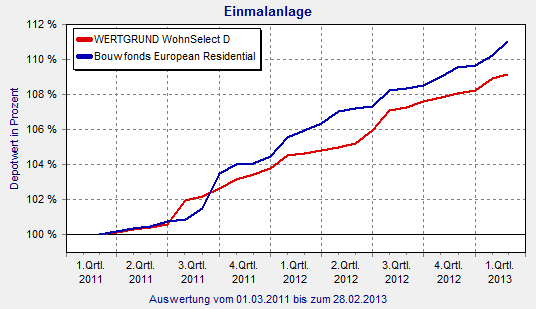 Wohnimmobilien-Fonds im Vergleich