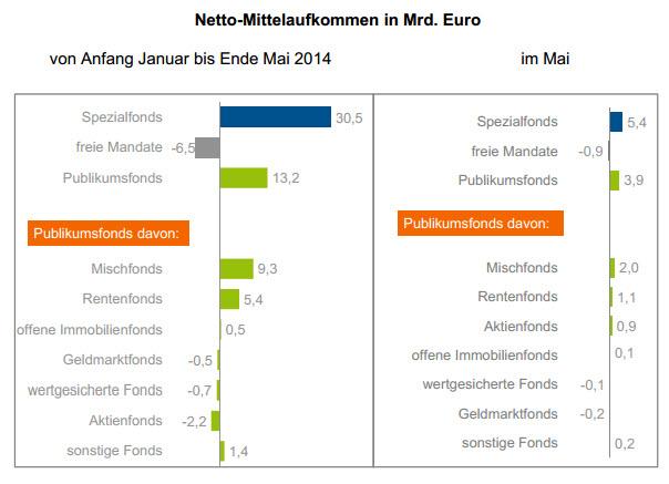 Aktienfonds sind trotz der lang anhaltenden Rally am Aktienmarkt relativ wenig vertreten. Unter den Top finden sich nur drei. Unter den Top sind es immerhin sechs. Von den Mischfonds schaffen es zwei unter die fünfzig nach Sharpe-Ratio gelistet besten .