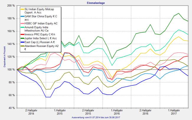 Aktienfonds BRIC: Die krisenfesten Performancebringer