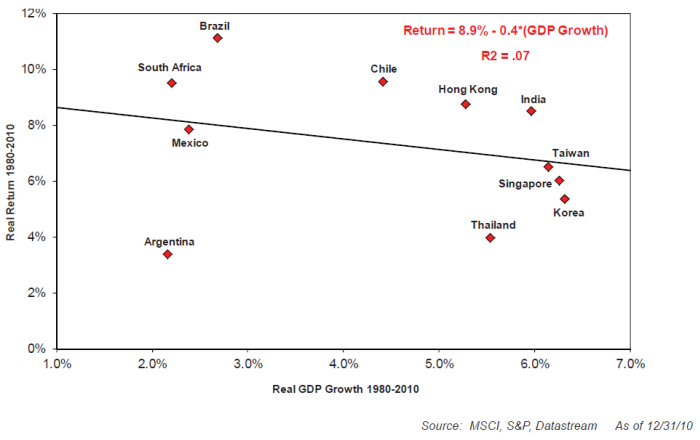 EM: Real Return vs. Real GDP Growth