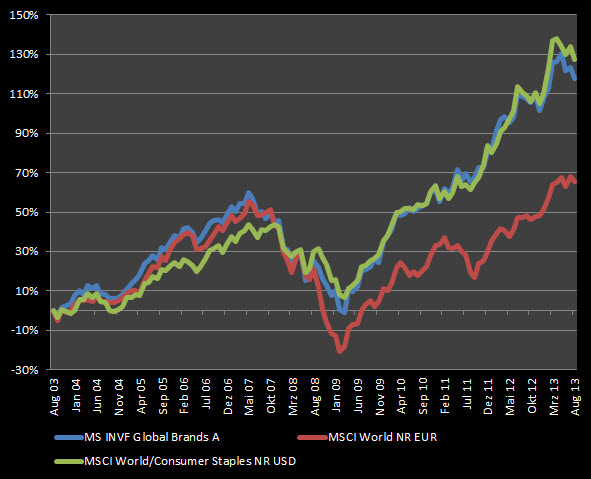 MS Global Brands vs. MSCI World Sektor