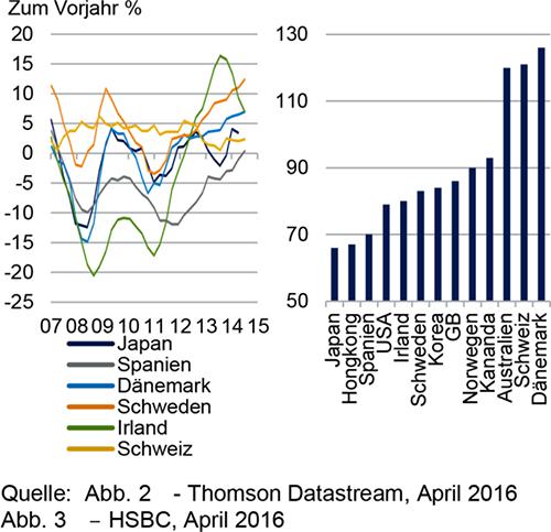 Im OECD-Wirtschaftsausblick analysiert die OECD zweimal jährlich die wichtigsten wirtschaftlichen Trends und die Aussichten für die kommenden zwei Jahre. Der Wirtschaftsausblick liefert einen in sich stimmigen Satz von Projektionen zu gesamtwirtschaftlicher Produktion, Beschäftigung.