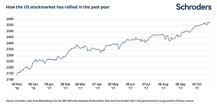 How the US stockmarket has rallied in the past year