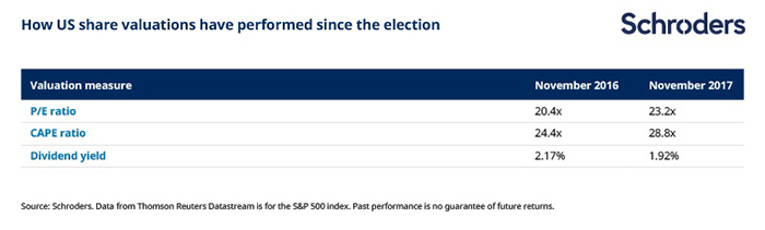 how US valuations have performed since Trump was elected