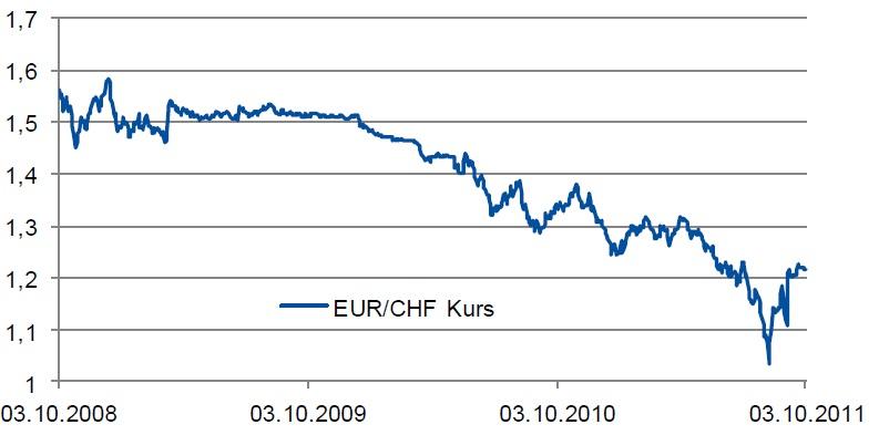 Schweizer Franken in Euro umrechnen. Schweizer Franken (CHF) umrechnen – einfach und schnell mit thefashionadvisors.info Zunächst tragen Sie den Betrag ein, den Sie umrechnen möchten.